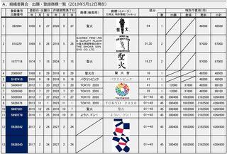 20180512出願・登録商標一覧A(組織委員会)-001.jpg