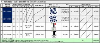20180512出願・登録商標一覧A(組織委員会)-006.jpg