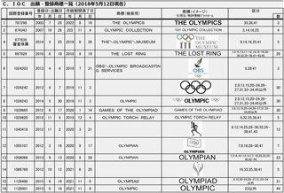 20180512出願・登録商標一覧C(IOC)-001.jpg