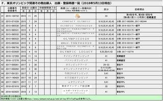 20180513出願・登録商標一覧F(一般)-003.jpg