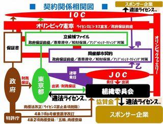 20190707契約関係相関図.jpg