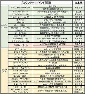 20200103『カウンター・ポイント』米倉涼子版VIウォーショースキー.jpg